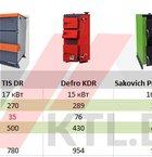Сравнительный анализ популярных твердотопливных котлов от 14 до 30 кВт