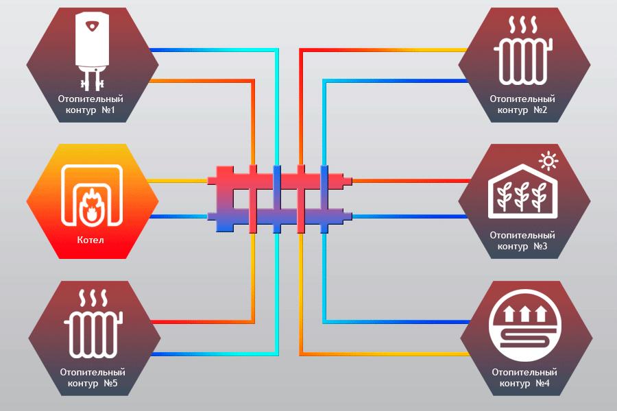 Гидравлический разделитель совмещённый с коллектором Север-М7 фото3