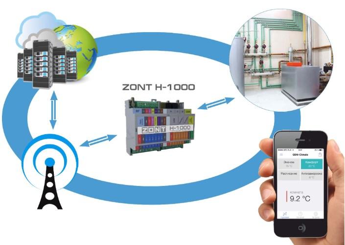 Контроллер отопительный ZONT Н-1000 фото2