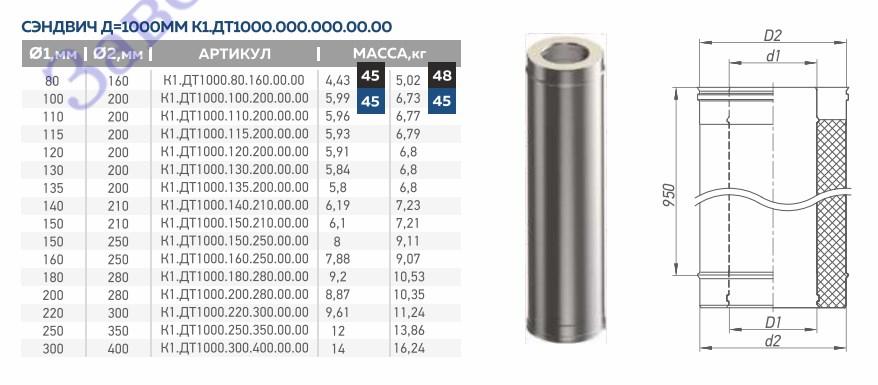 Дымоход двустенный утепленный 1 метр Corax AISI 430/0,8 + 430/0,5 сэндвич  фото2