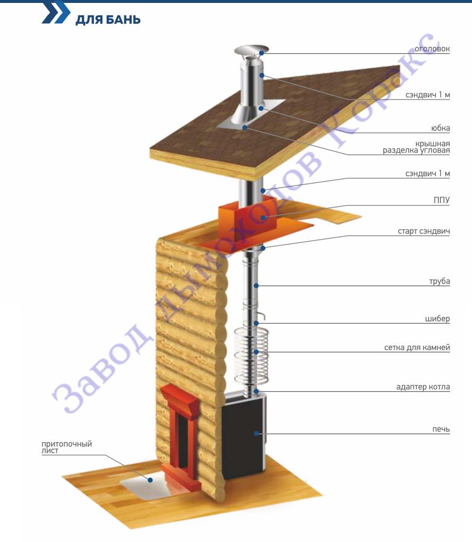 Тройник  двустенный утепленный 135° Corax AISI 430/0,8 + 430/0,5 сэндвич  фото7
