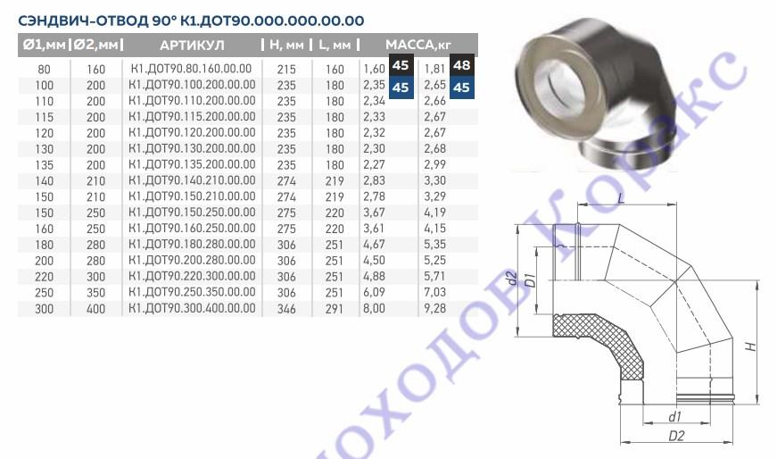 Колено двустенное утепленное 90° Corax AISI 430/0,8 + 430/0,5 сэндвич  фото2
