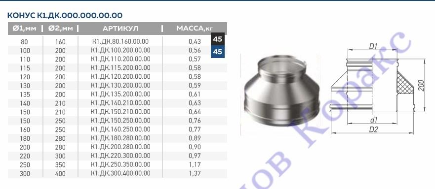 Конус Corax AISI 430/0,8 + 430/0,5 сэндвич  фото2