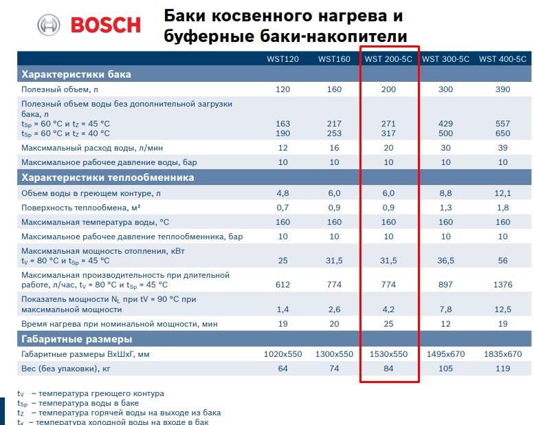 Бойлер косвенного нагрева Bosch WST 200-5C фото2