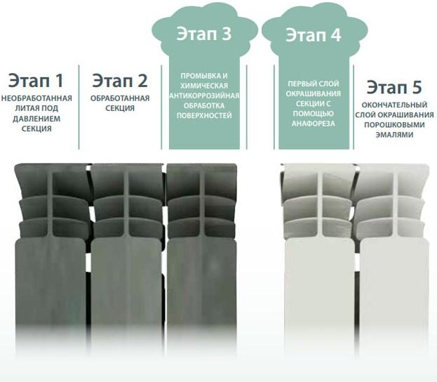 Радиатор алюминиевый Fondital EXCLUSIVO B3 500/100 10-секций  фото4