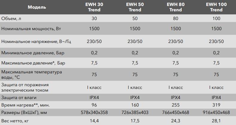 Накопительный водонагреватель Electrolux EWH Trend фото7