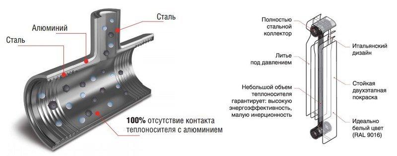 Биметаллические радиаторы Royal Thermo Revolution Bimetall 500 фото6