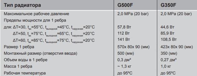 Алюминиевые радиаторы Armatura G500F фото3