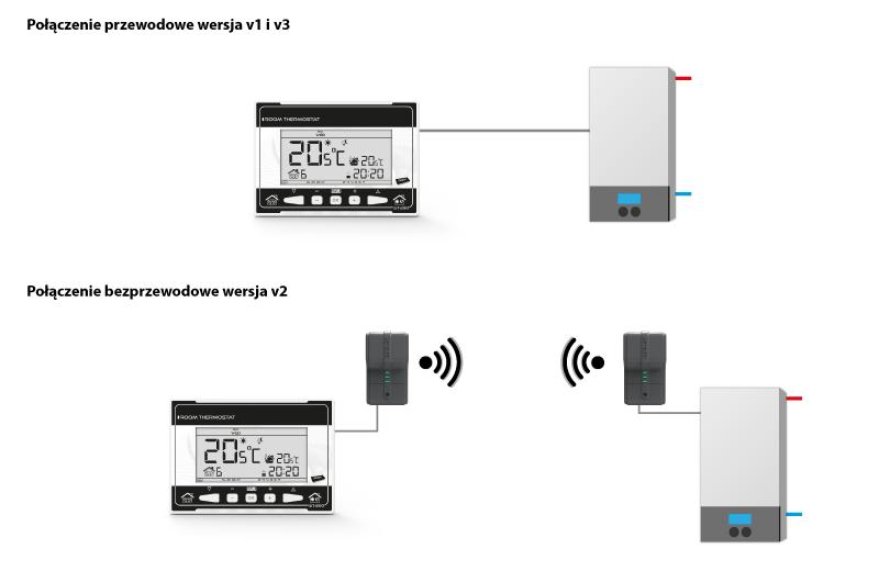 Терморегулятор недельный программируемый беспроводной Tech ST 290 V2 фото3