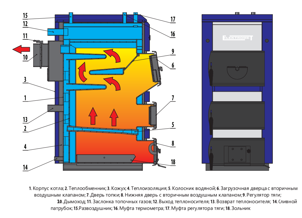 Твердотопливный котел Elektromet EKO-KWS 30 фото2