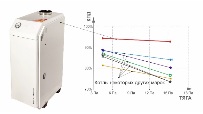 Газовый котел Atem Житомир-3 КС-ГВ-015 СН фото2
