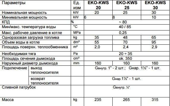Твердотопливный котел Elektromet EKO-KWS 25 фото4