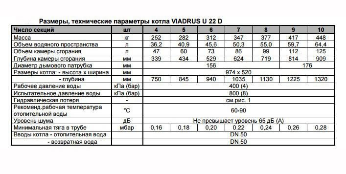 Твердотопливный котел Viadrus Hercules U 22 D7 фото6