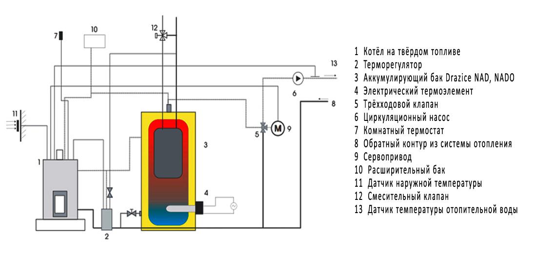 Аккумулирующий бак Drazice NAD 750 v1 фото3