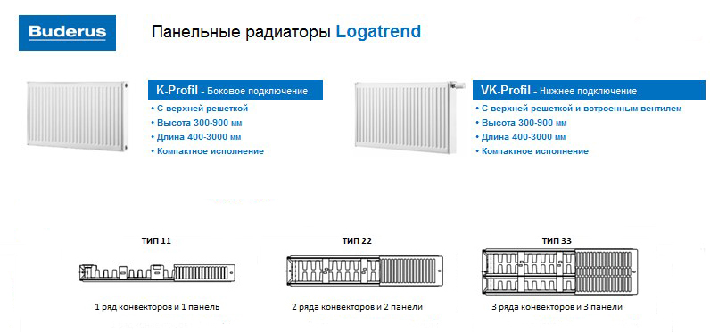 Стальные радиаторы Buderus Logatrend K-Profil 22 500 фото2