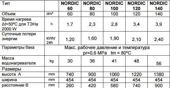 Водонагреватель Elektromet NORDIC 2000 фото3