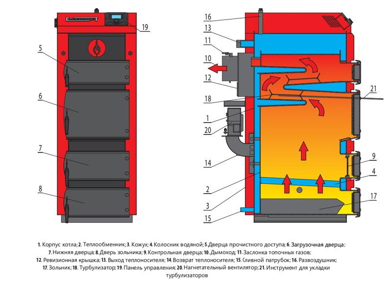 Твердотопливный котел Elektromet EKO-KWW Strong 33 фото4