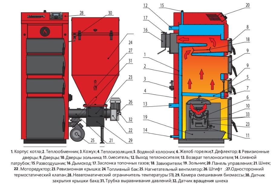 Пеллетный котел Elektromet MULTI DUAL PREMIUM фото4