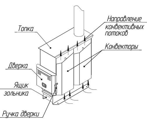 Отопительная печь Теплодар Т-80 фото2