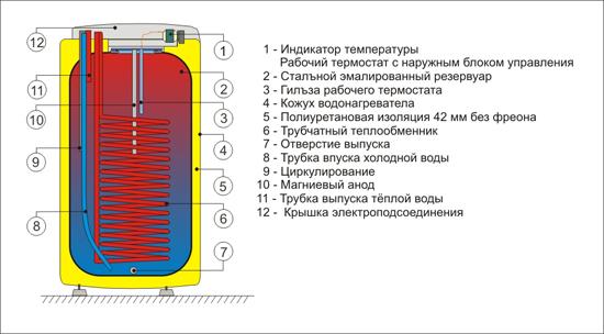 Бойлер косвенного нагрева Drazice ОКС 125 NTR/HV фото2