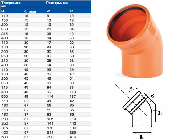 Отвод для наружной канализации НПВХ 110х45 (ХЕМКОР) фото1