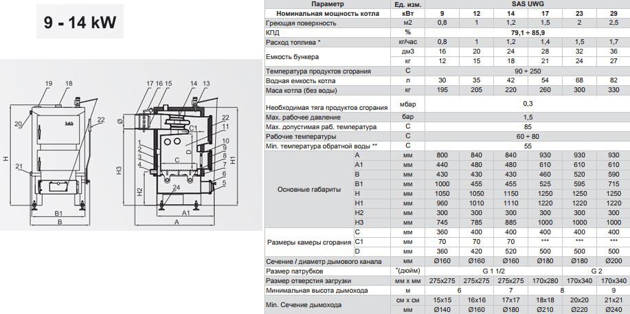 Твердотопливный котел SAS UWG 9 кВт фото4