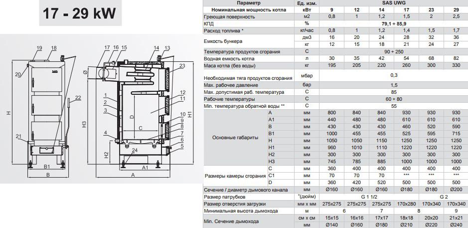 Твердотопливный котел SAS UWG 17 кВт фото4
