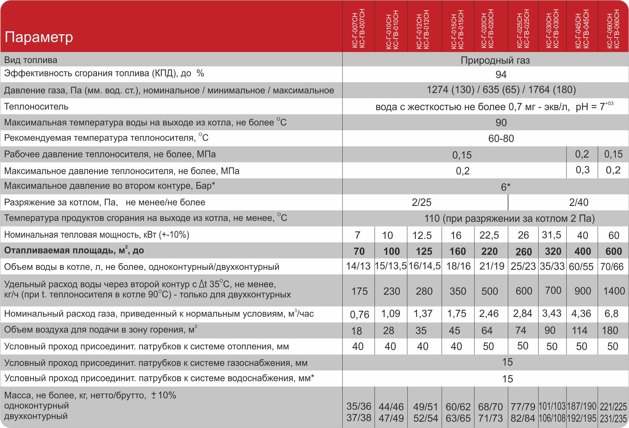 Газовый котел Atem Житомир-3 КС-ГВ-010 СН фото3
