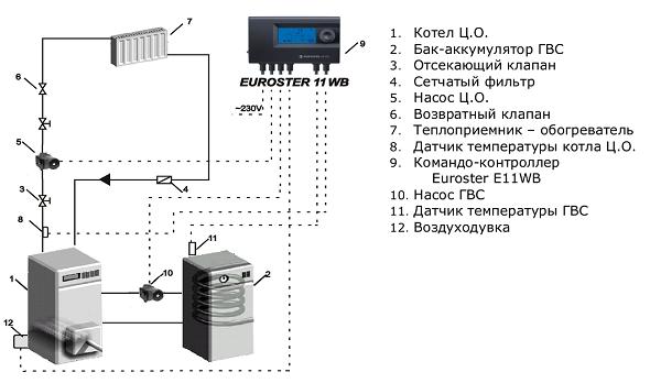 Автоматика EUROSTER 11WB+ фото2
