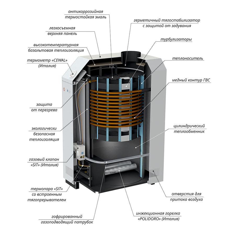 Газовый котел Лемакс Премиум 12.5 В фото5
