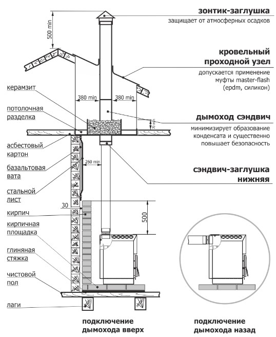 Отопительная печь Теплодар ТОП 200 фото4