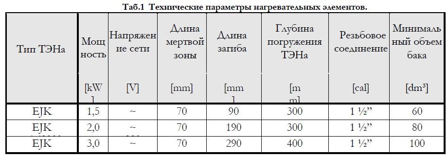 Универсальный блок ТЭН Elektromet EJK mini 1,5 kW (220V) фото5