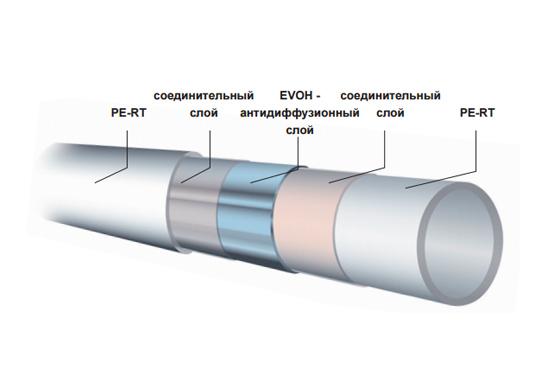 Труба сшитый полиэтилен MAINCOR 16*2 EVOH / PERT тип 2 фото2