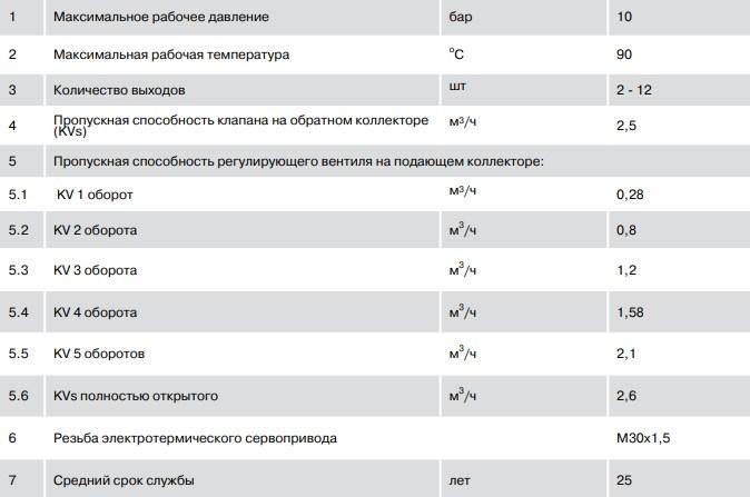 """Коллекторная группа с рег. клапанами в сборе, 1""""х4 вых. Евроконус 3/4"""" PRO AQUA фото2"""