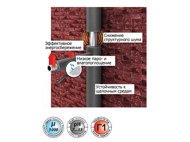 Теплоизоляция для труб ENERGOFLEX SUPER 35/9-1,2м фото1