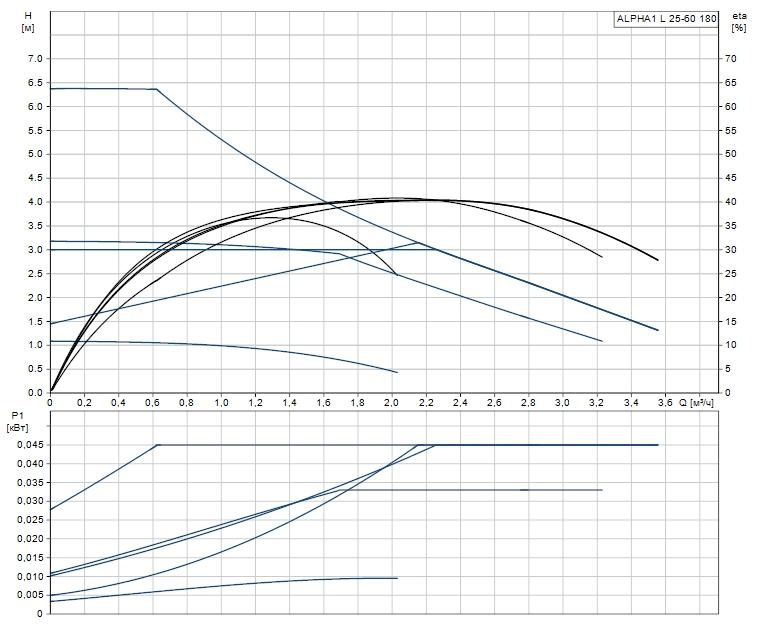 Циркуляционный насос Grundfos  ALPHA1 L 25-60 180 фото2